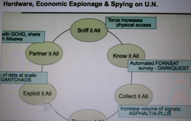 Know It All Agency: NSA brags it drag-net mission.