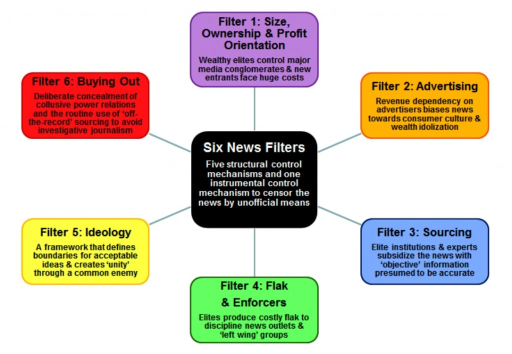 Filtering the News: The Propaganda Model describes how the news can be censored by unofficial means.