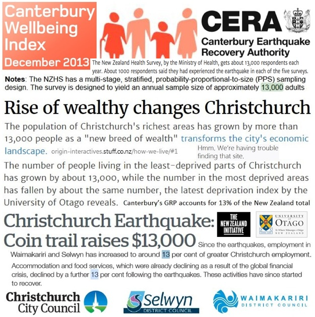 Codified Collusion by Christchurch Construction Cartel